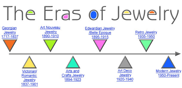 b2d5ab9f2 The Eras of Jewelry. by Susanne Kathol, Exclusively for Fire Mountain Gems  and Beads®